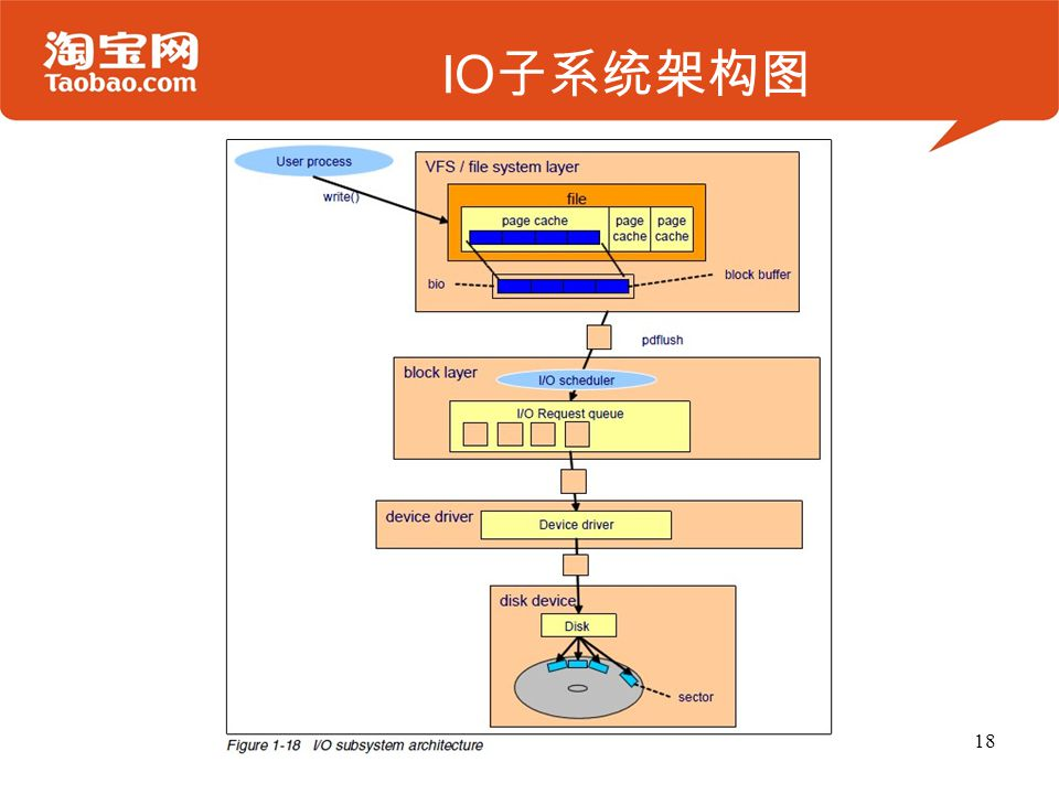 IO 子系统架构图 18
