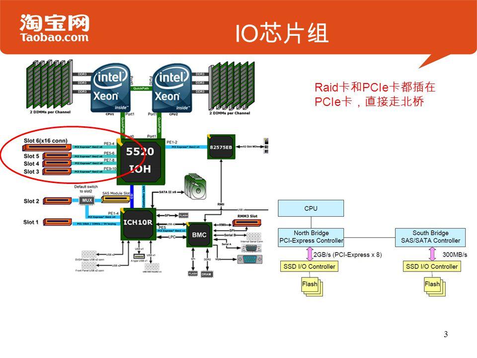 IO 芯片组 3 Raid 卡和 PCIe 卡都插在 PCIe 卡,直接走北桥