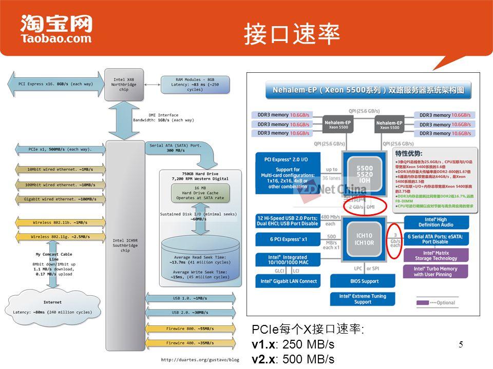 接口速率 5 PCIe 每个 X 接口速率 : v1.x: 250 MB/s v2.x: 500 MB/s