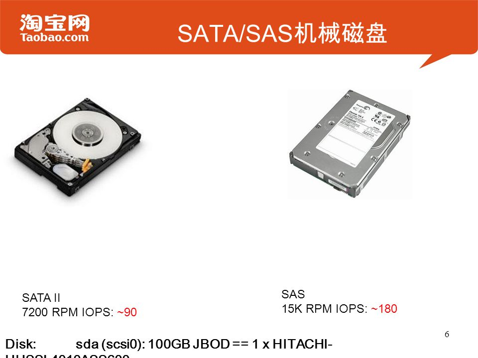 SATA/SAS 机械磁盘 6 Disk: sda (scsi0): 100GB JBOD == 1 x HITACHI- HUSSL4010ASS600 SAS 15K RPM IOPS: ~180 SATA II 7200 RPM IOPS: ~90