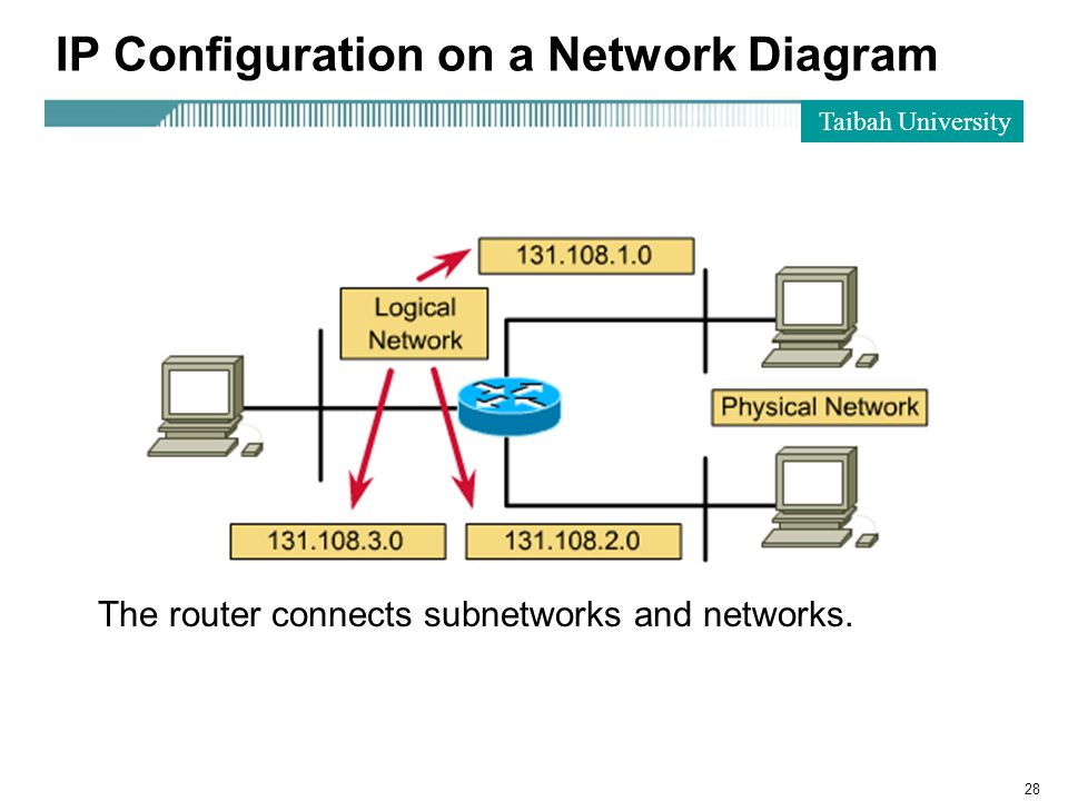 Taibah University 28 The router connects subnetworks and networks.
