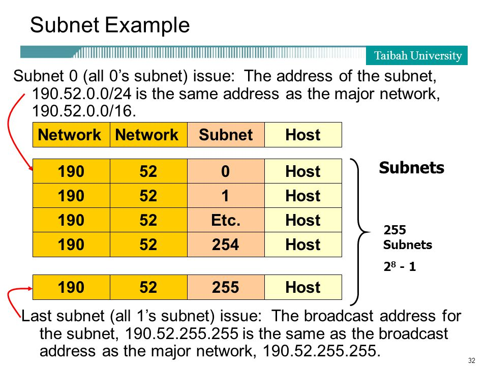 Taibah University 32 Subnet Example Network SubnetHost Subnet 0 (all 0's subnet) issue: The address of the subnet, 190.52.0.0/24 is the same address as the major network, 190.52.0.0/16.