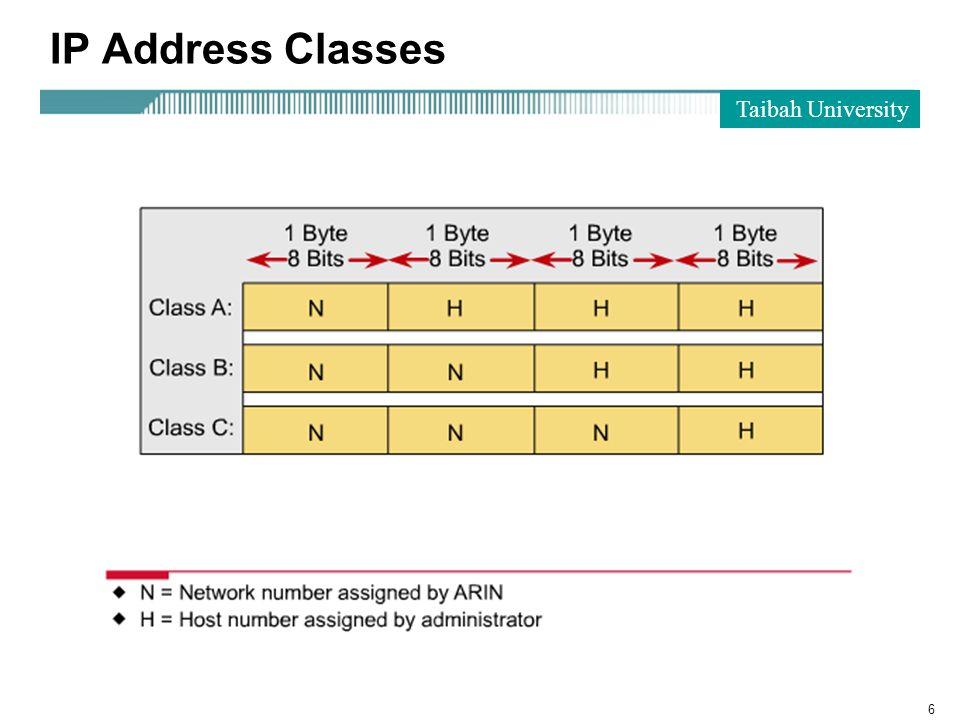 Taibah University 6 IP Address Classes
