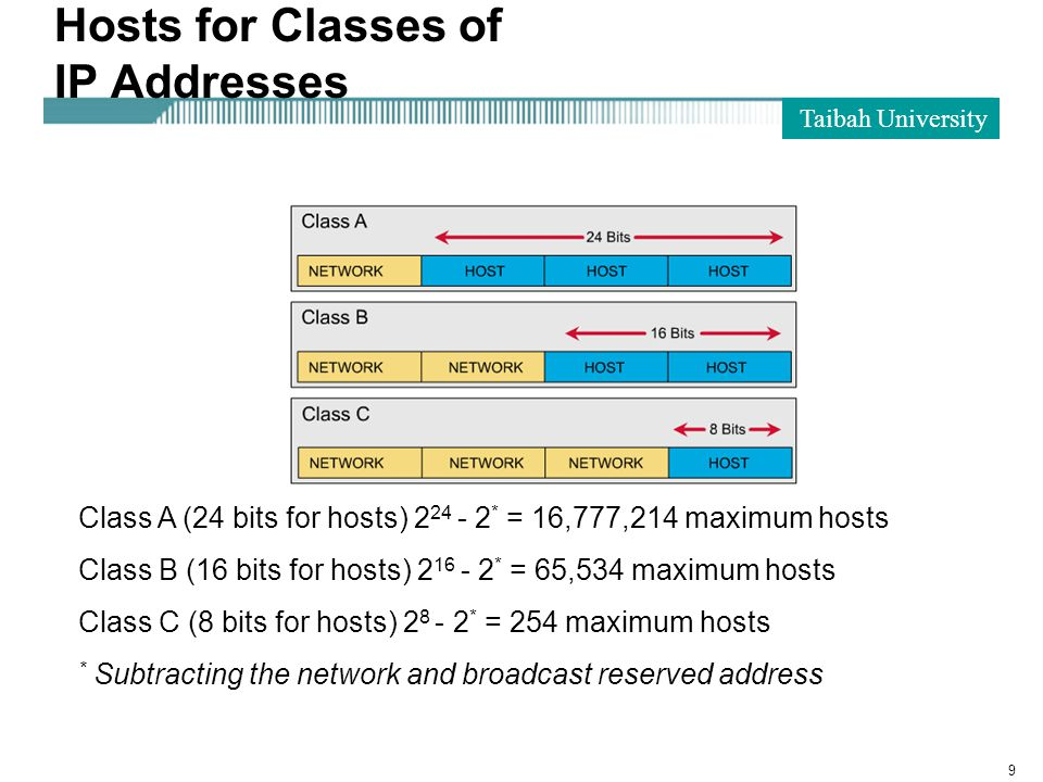 Taibah University 9 Hosts for Classes of IP Addresses Class A (24 bits for hosts) 2 24 - 2 * = 16,777,214 maximum hosts Class B (16 bits for hosts) 2 16 - 2 * = 65,534 maximum hosts Class C (8 bits for hosts) 2 8 - 2 * = 254 maximum hosts * Subtracting the network and broadcast reserved address