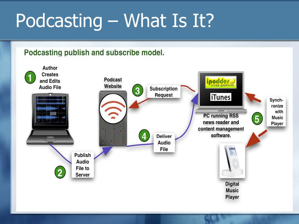 Podcasting – What Is It?
