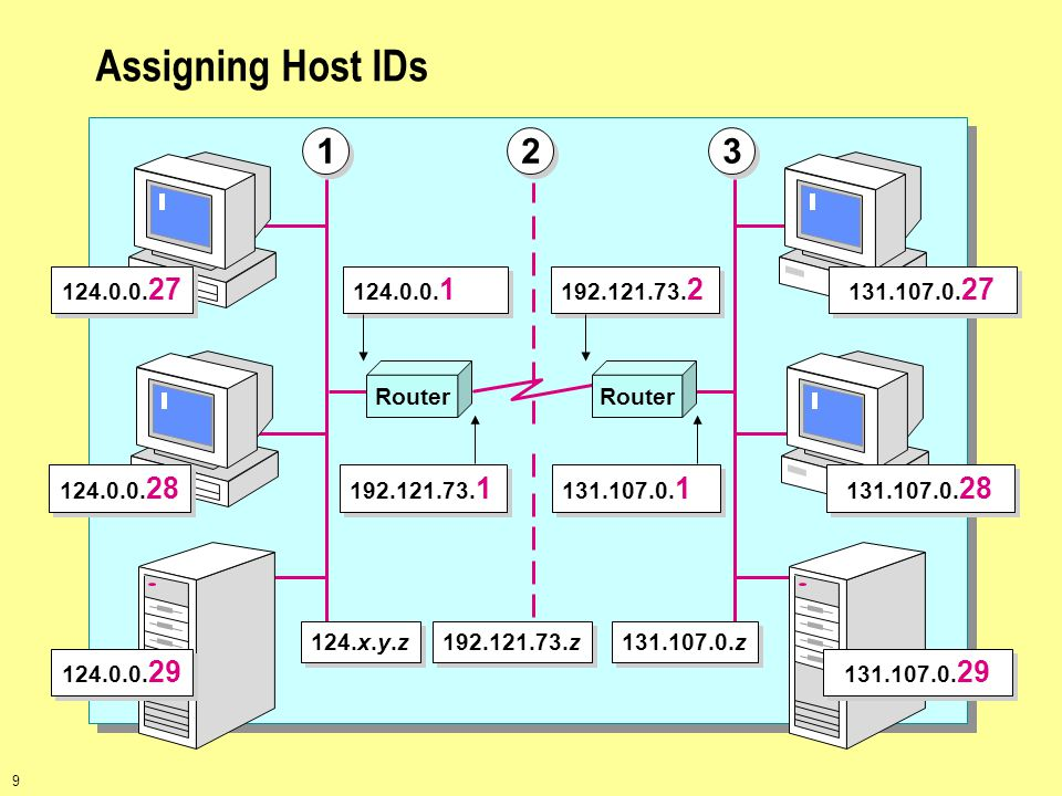 9 Assigning Host IDs Router 124.0.0. 27 124.0.0. 28 124.0.0. 29 131.107.0. 27 131.107.0. 28 131.107.0. 29 192.121.73. 1 124.0.0. 1 192.121.73. 2 131.1