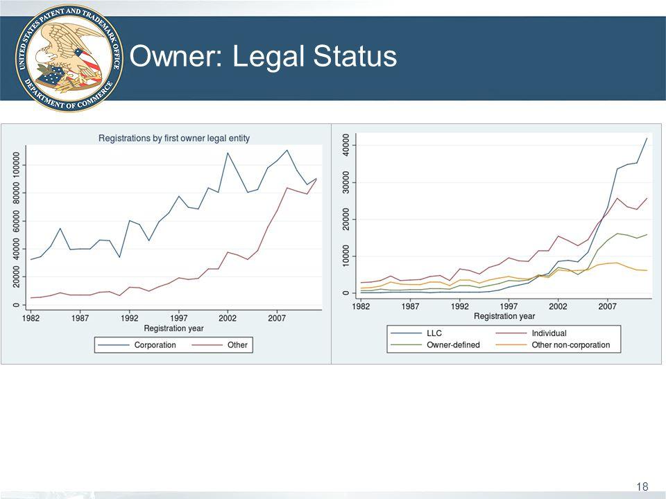Owner: Legal Status 18
