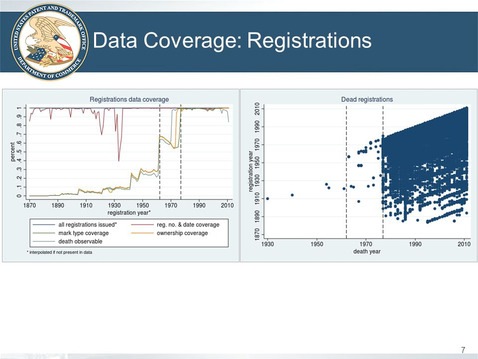 Data Coverage: Registrations 7