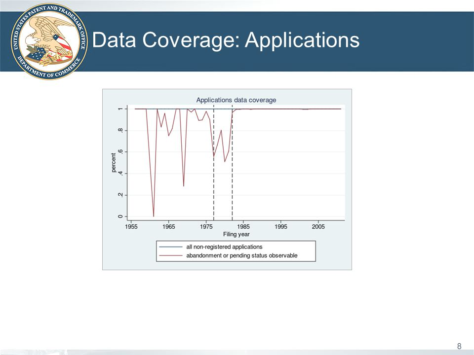 Data Coverage: Applications 8