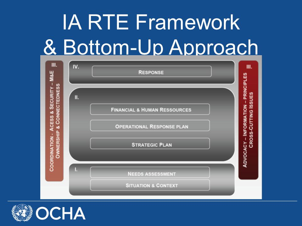 IA RTE Framework & Bottom-Up Approach