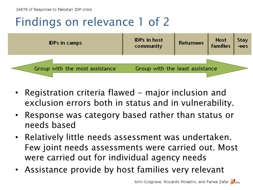IARTE of Response to Pakistan IDP crisis John Cosgrave, Riccardo Polastro, and Farwa Zafar Findings on relevance 1 of 2 Registration criteria flawed -