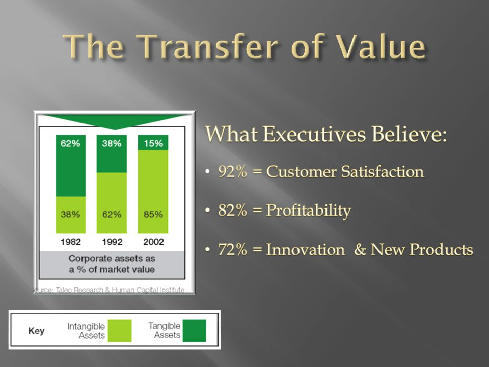 With Succession Planning Increased Retention of Superior Employees Resulting in a POOL of Qualified Talent