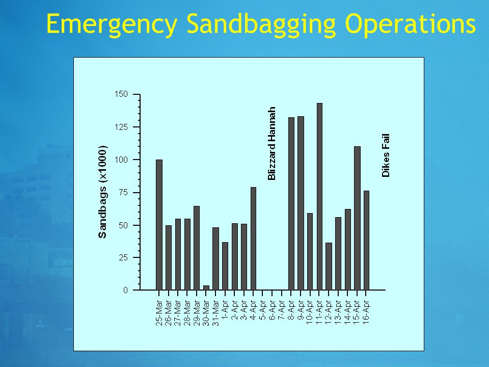 Emergency Sandbagging Operations