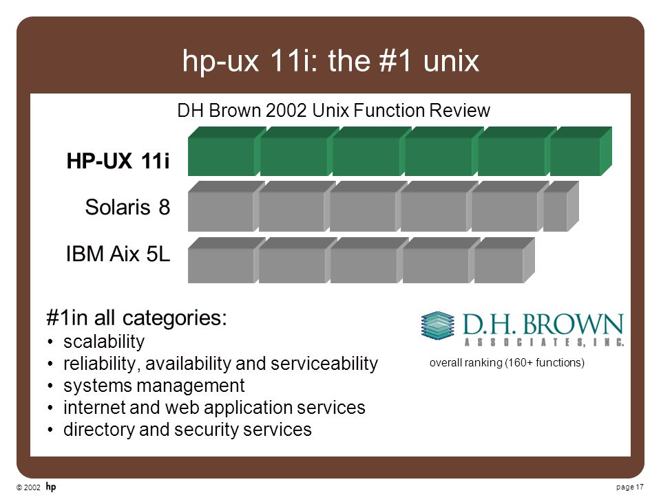 © 2002 page 17 hp-ux 11i: the #1 unix DH Brown 2002 Unix Function Review overall ranking (160+ functions) HP-UX 11i Solaris 8 IBM Aix 5L #1in all cate