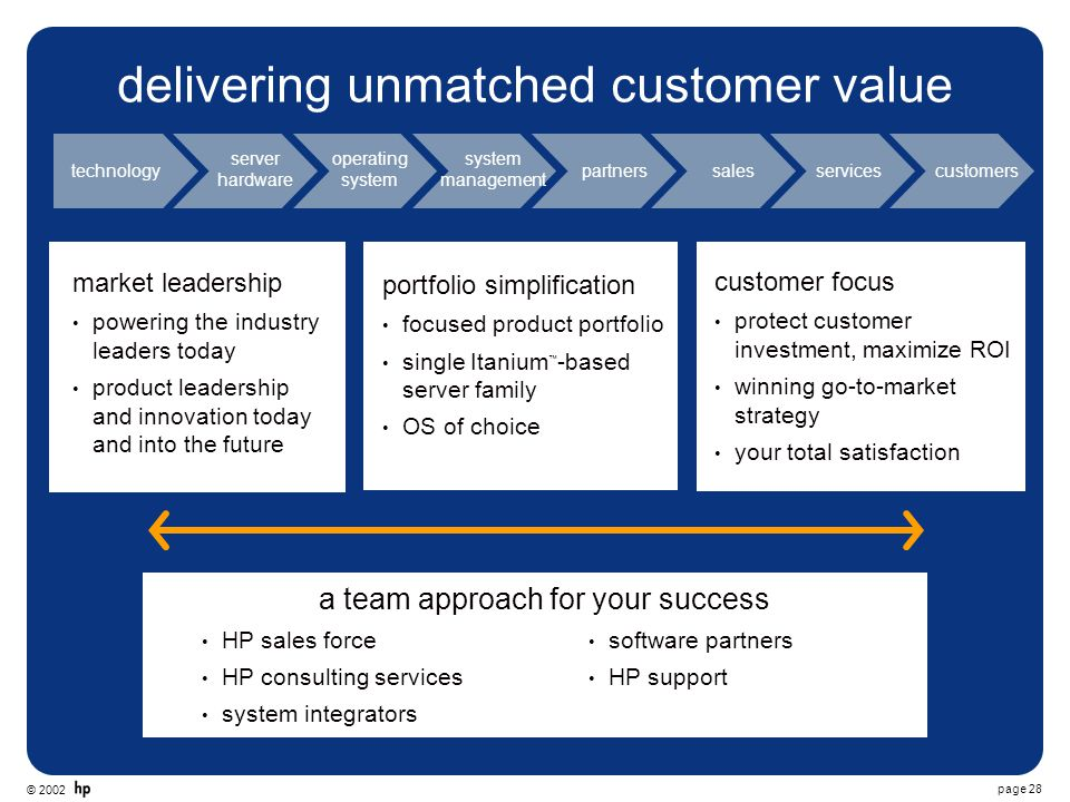 © 2002 page 28 delivering unmatched customer value market leadership powering the industry leaders today product leadership and innovation today and i