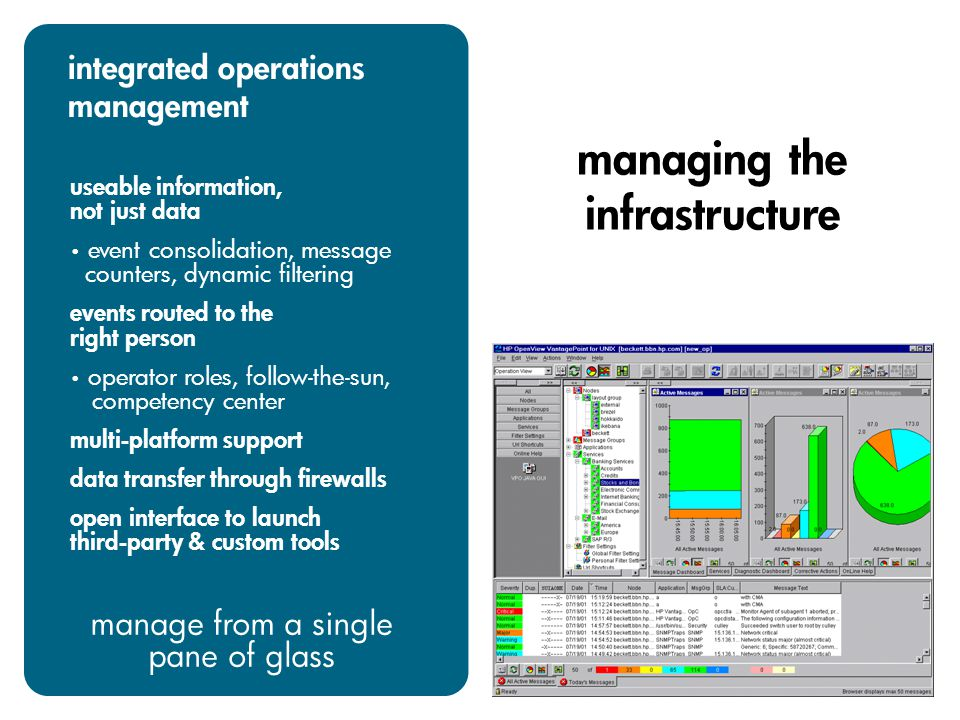 integrated operations management useable information, not just data event consolidation, message counters, dynamic filtering events routed to the right person operator roles, follow-the-sun, competency center multi-platform support data transfer through firewalls open interface to launch third-party & custom tools manage from a single pane of glass managing the infrastructure