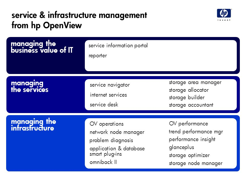 service & infrastructure management from hp OpenView managing the business value of IT managing the infrastructure managing the services OV operations network node manager problem diagnosis application & database smart plug-ins omniback II OV performance trend performance mgr performance insight glanceplus storage optimizer storage node manager service navigator internet services service desk storage area manager storage allocator storage builder storage accountant service information portal reporter