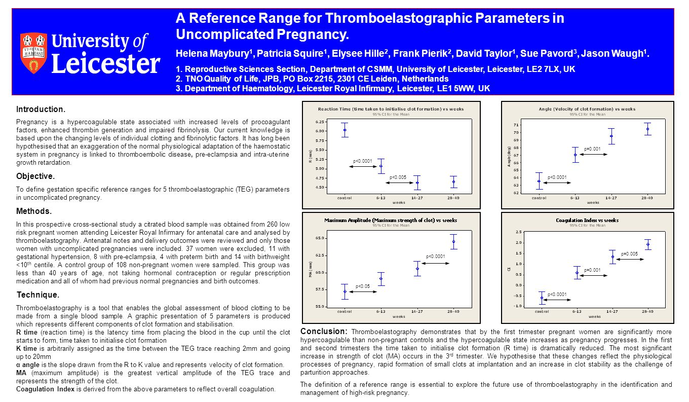 A Reference Range for Thromboelastographic Parameters in Uncomplicated Pregnancy.