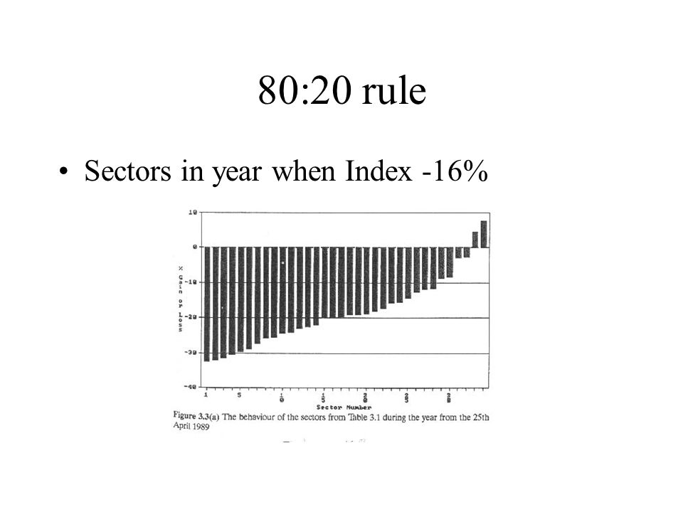 80:20 rule Sectors in year when Index -16%