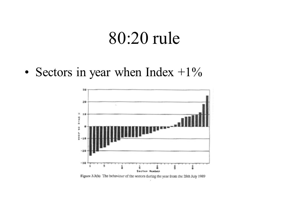 80:20 rule Sectors in year when Index +1%
