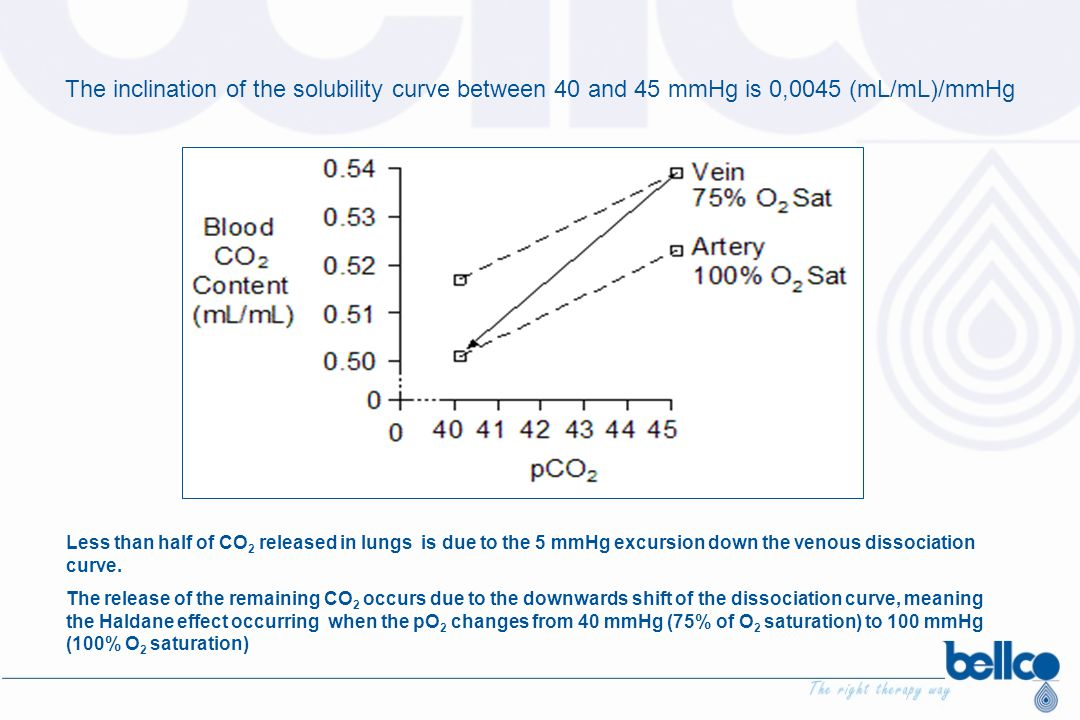 The inclination of the solubility curve between 40 and 45 mmHg is 0,0045 (mL/mL)/mmHg Less than half of CO 2 released in lungs is due to the 5 mmHg ex