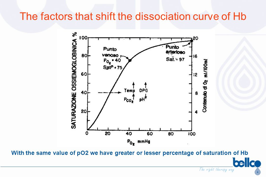The factors that shift the dissociation curve of Hb With the same value of pO2 we have greater or lesser percentage of saturation of Hb
