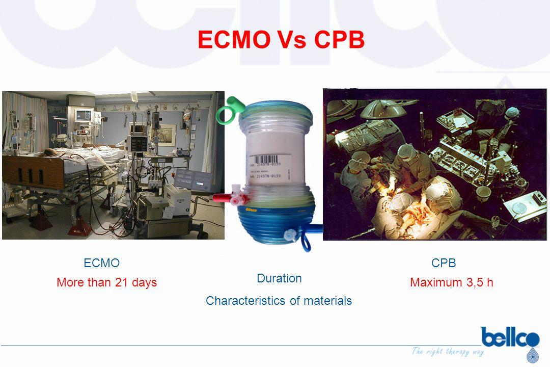ECMOCPB Duration Characteristics of materials ECMO Vs CPB More than 21 daysMaximum 3,5 h