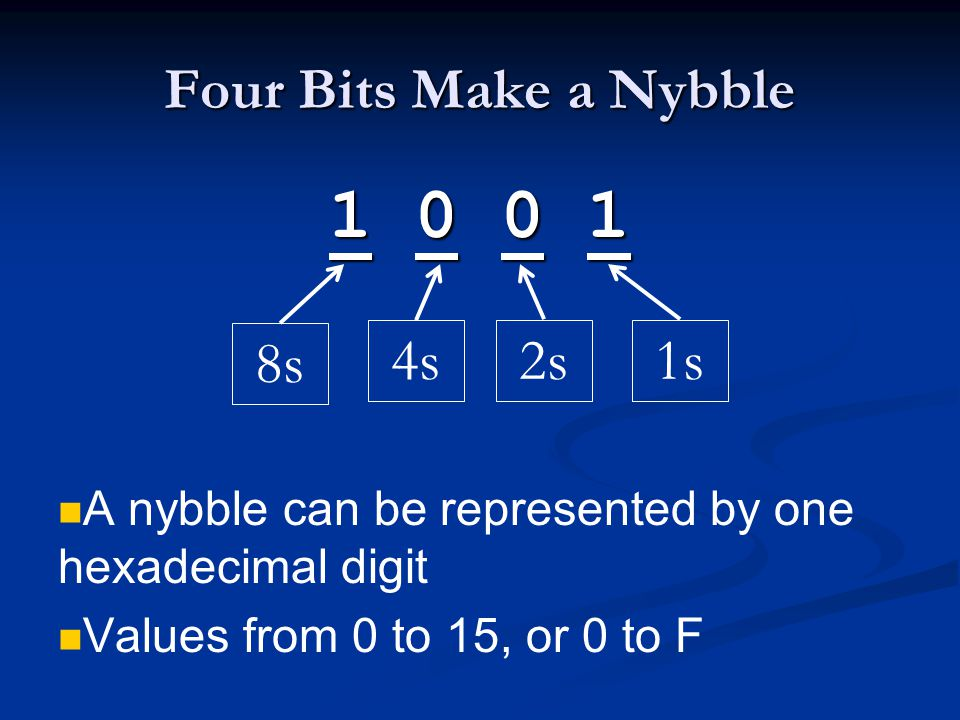 Four Bits Make a Nybble 1 0 0 1 A nybble can be represented by one hexadecimal digit Values from 0 to 15, or 0 to F 8s 4s2s1s