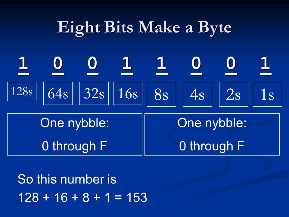 Eight Bits Make a Byte 1 0 0 1 1 0 0 1 So this number is 128 + 16 + 8 + 1 = 153 8s4s2s1s8s4s2s8s4s1s2s8s4s 16s32s 128s 64s16s32s64s16s32s One nybble: 0 through F One nybble: 0 through F