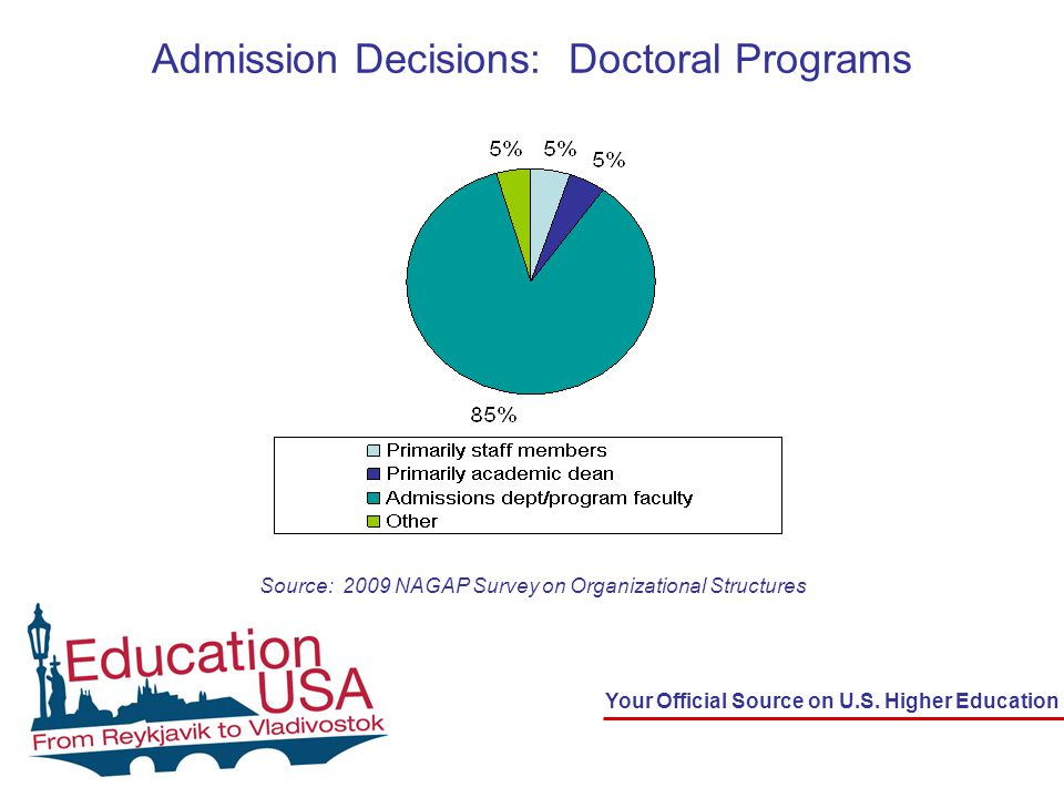 Your Official Source on U.S.Higher Education Who Makes Decisions about Graduate Support.