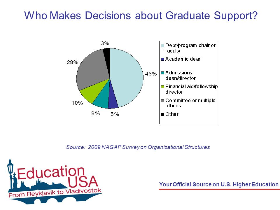 Your Official Source on U.S. Higher Education Who Makes Decisions about Graduate Support.