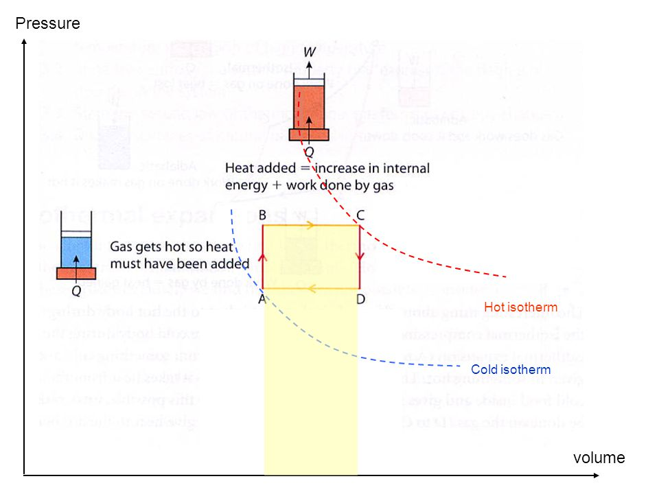 Cold isotherm Hot isotherm volume Pressure