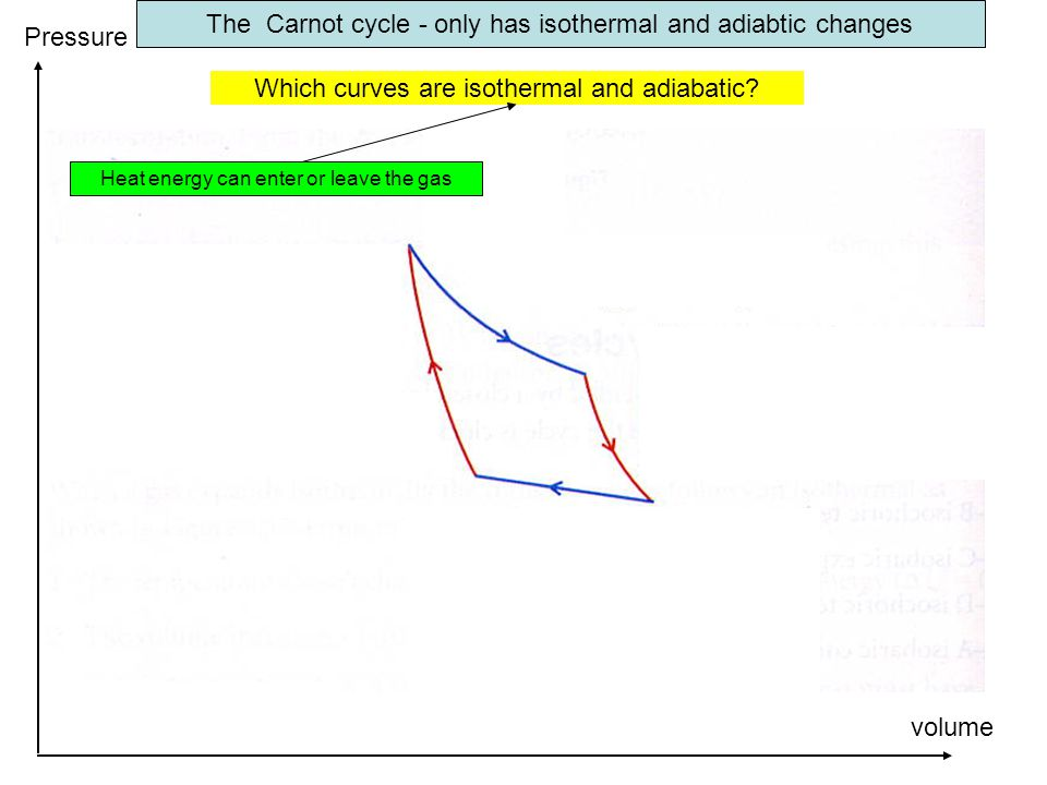 The Carnot cycle - only has isothermal and adiabtic changes Which curves are isothermal and adiabatic? volume Pressure Heat energy can enter or leave