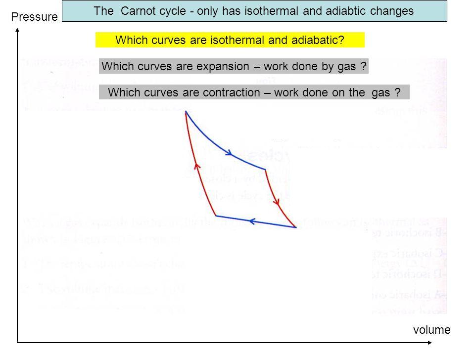 The Carnot cycle - only has isothermal and adiabtic changes volume Pressure