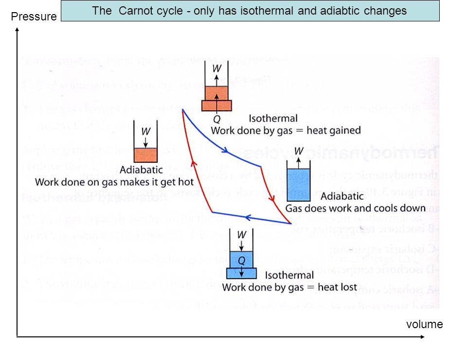The Carnot cycle - only has isothermal and adiabtic changes volume Pressure Work done during the cycle = the enclosed area