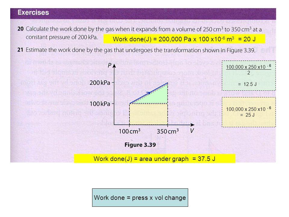 Work done = press x vol change Work done(J) = 200,000 Pa x 100 x10 -6 m 3 = 20 J Work done(J) = area under graph = 37.5 J 100,000 x 250 x10 - 6 = 25 J