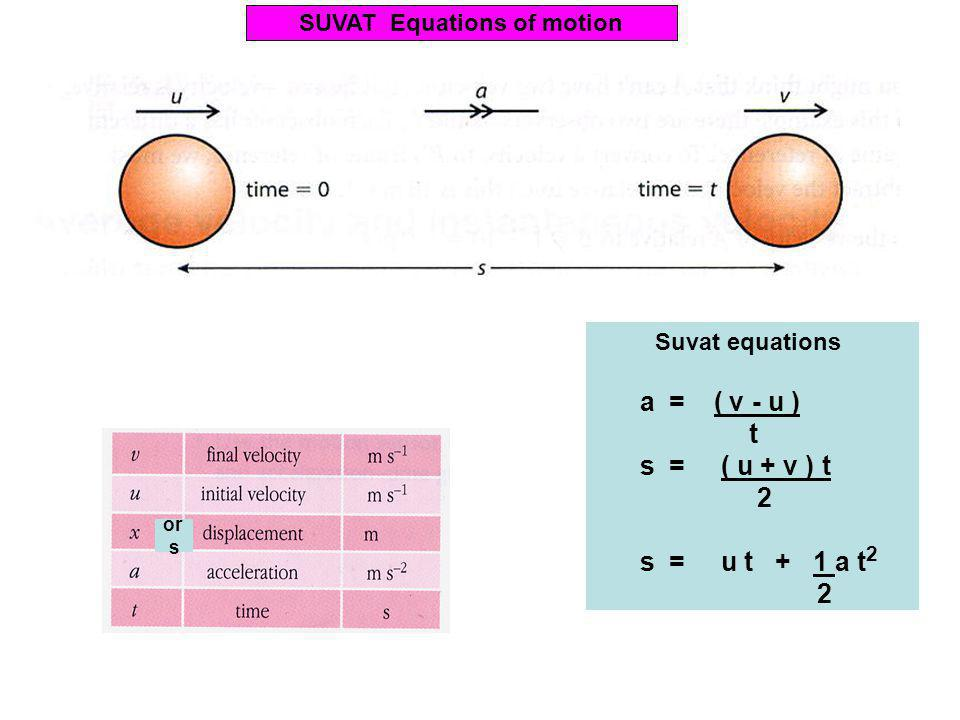 or s SUVAT Equations of motion Suvat equations a = ( v - u ) t s = ( u + v ) t 2 s = u t + 1 a t 2 2 v 2 = u 2 + 2 a s