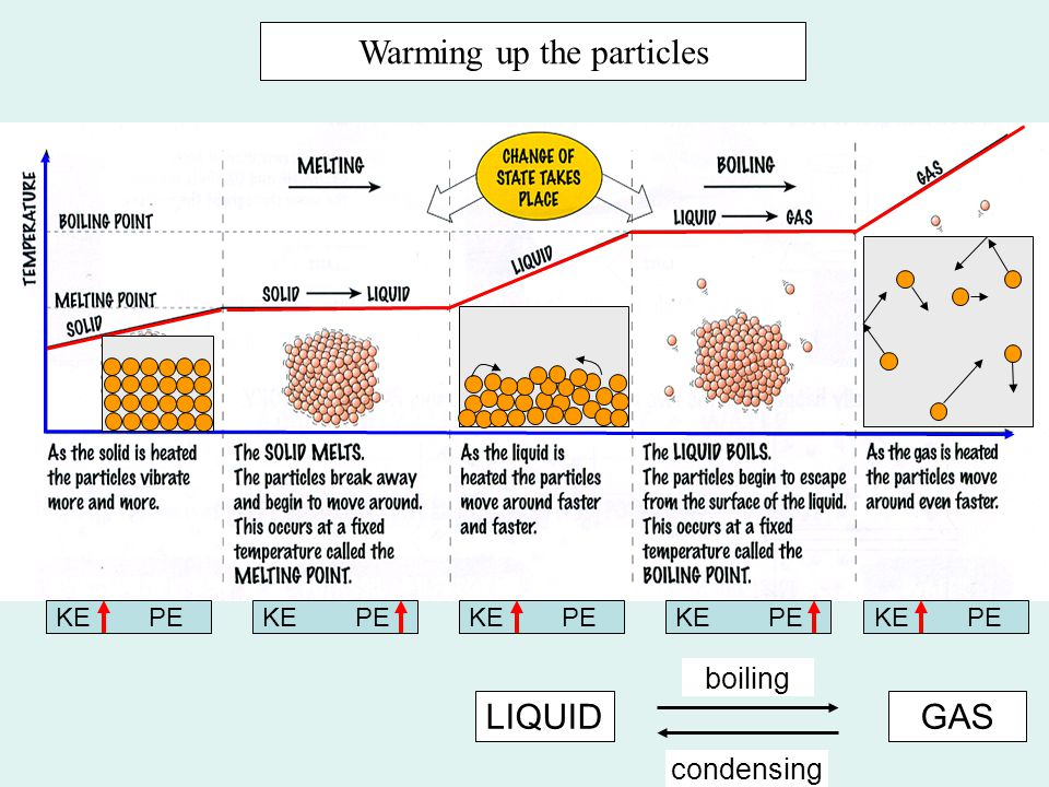 Warming up the particles LIQUIDGAS boiling condensing KE PE