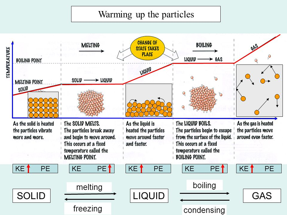 Warming up the particles SOLIDLIQUIDGAS melting boiling condensing freezing KE PE
