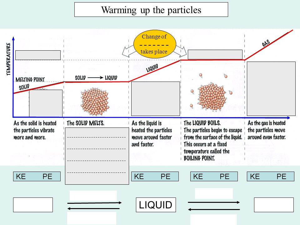 Warming up the particles LIQUID takes place Change of KE PE