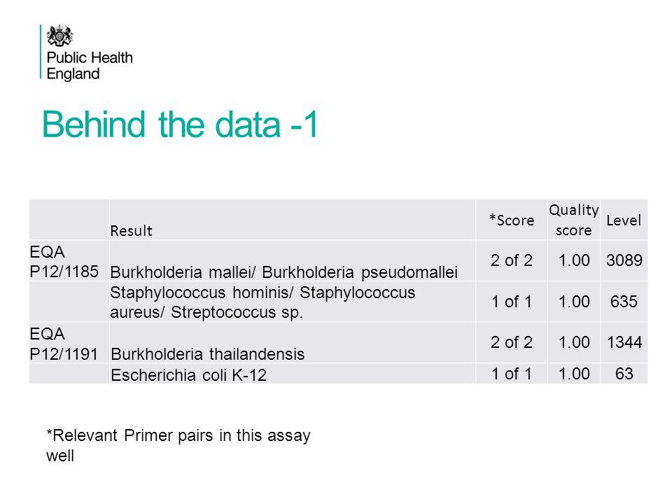 Behind the data -1 Result *Score Quality score Level EQA P12/1185Burkholderia mallei/ Burkholderia pseudomallei 2 of 21.003089 Staphylococcus hominis/