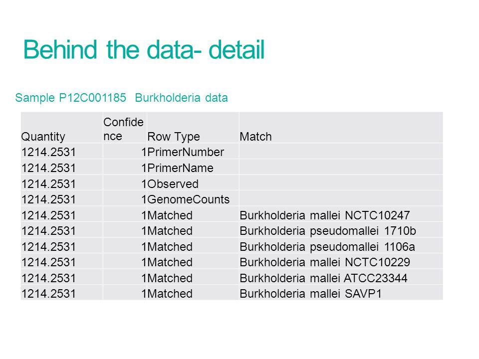Behind the data- detail Sample P12C001185 Burkholderia data Quantity Confide nceRow TypeMatch 1214.25311PrimerNumber 1214.25311PrimerName 1214.25311Ob