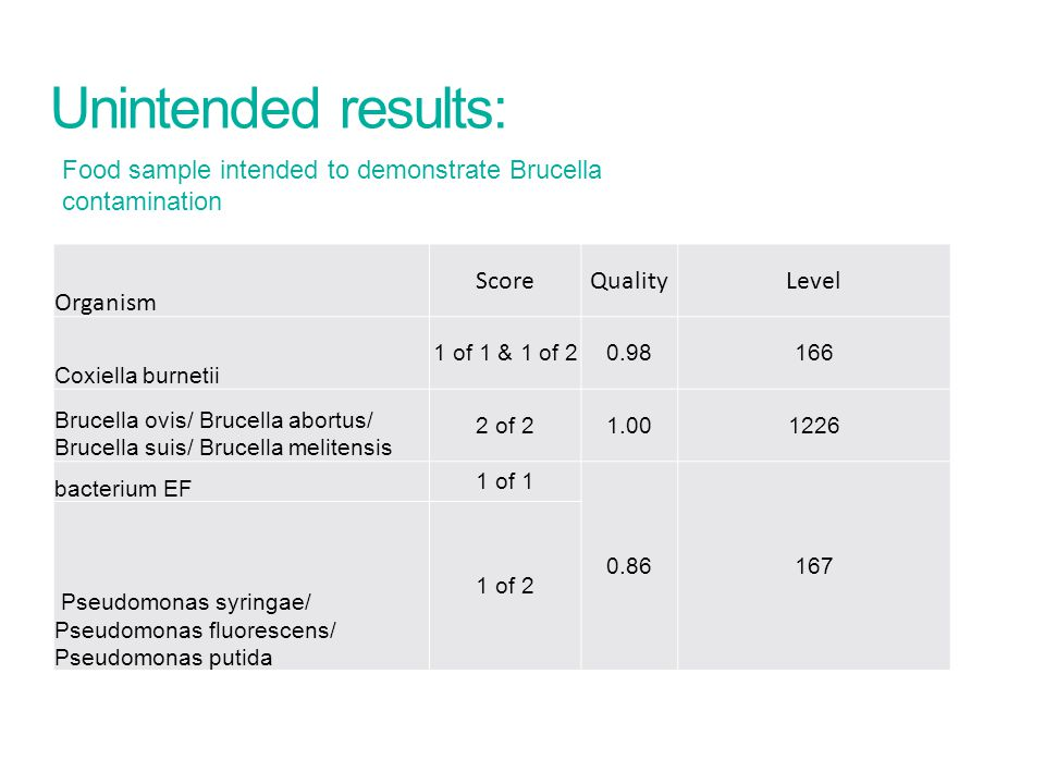 Unintended results: Food sample intended to demonstrate Brucella contamination Organism ScoreQualityLevel Coxiella burnetii 1 of 1 & 1 of 20.98166 Bru