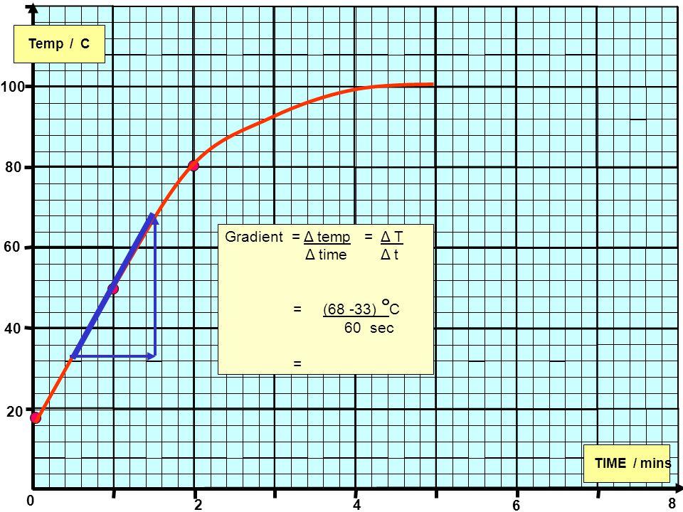 0 Temp / C TIME / mins 100 80 60 40 20 2 4 6 8 Gradient = Δ temp = Δ T Δ time Δ t = (68 -33) C 60 sec =