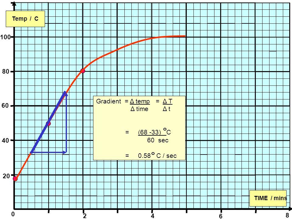 0 Temp / C TIME / mins 100 80 60 40 20 2 4 6 8 Gradient = Δ temp = Δ T Δ time Δ t = (68 -33) C 60 sec = 0.58 C / sec