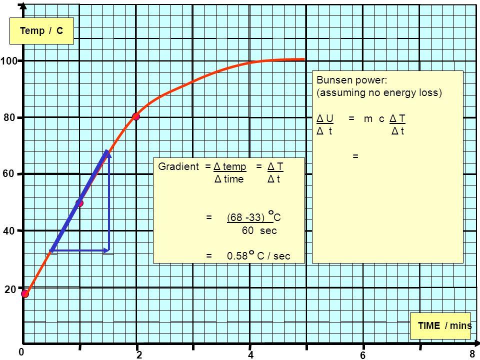 0 Temp / C TIME / mins 100 80 60 40 20 2 4 6 8 Gradient = Δ temp = Δ T Δ time Δ t = (68 -33) C 60 sec = 0.58 C / sec Bunsen power: (assuming no energy loss) Δ U = m c Δ T Δ t =