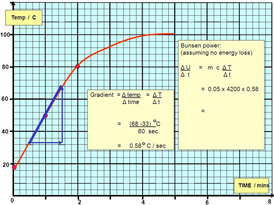 0 Temp / C TIME / mins 100 80 60 40 20 2 4 6 8 Gradient = Δ temp = Δ T Δ time Δ t = (68 -33) C 60 sec = 0.58 C / sec Bunsen power: (assuming no energy loss) Δ U = m c Δ T Δ t = 0.05 x 4200 x 0.58 =