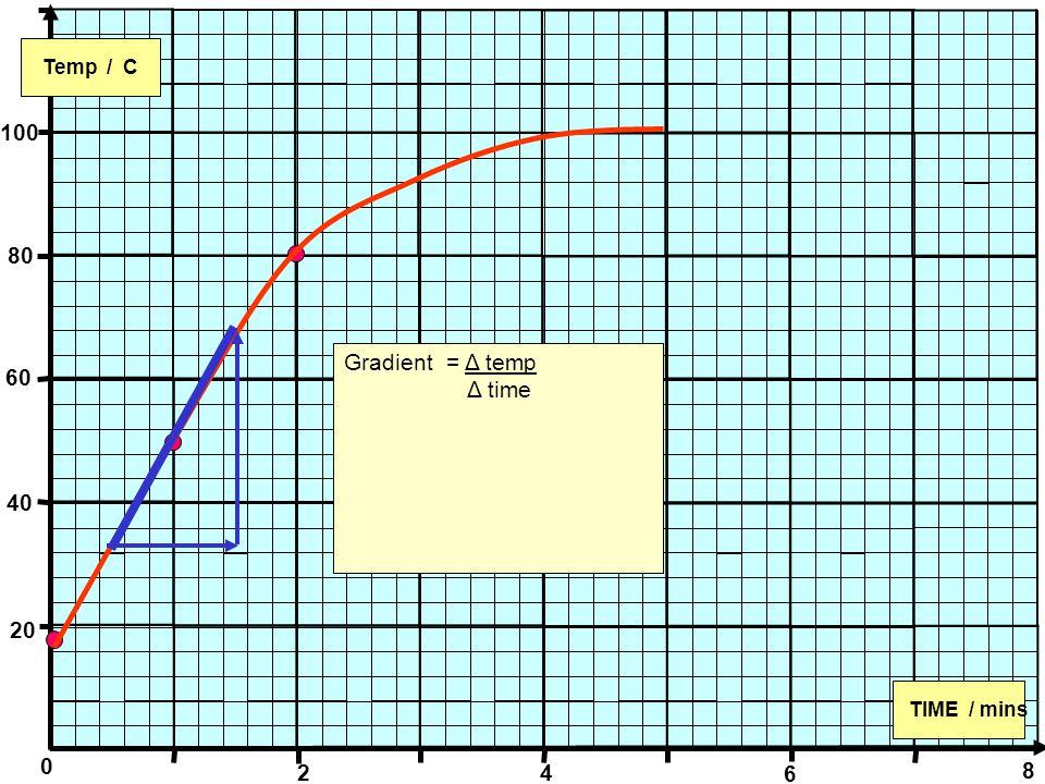 0 Temp / C TIME / mins 100 80 60 40 20 2 4 6 8 Gradient = Δ temp Δ time