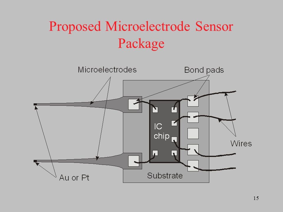 16 Sensor Component with an Array of 4 Sensors Multiplexed to a Single Signal Processing Chip