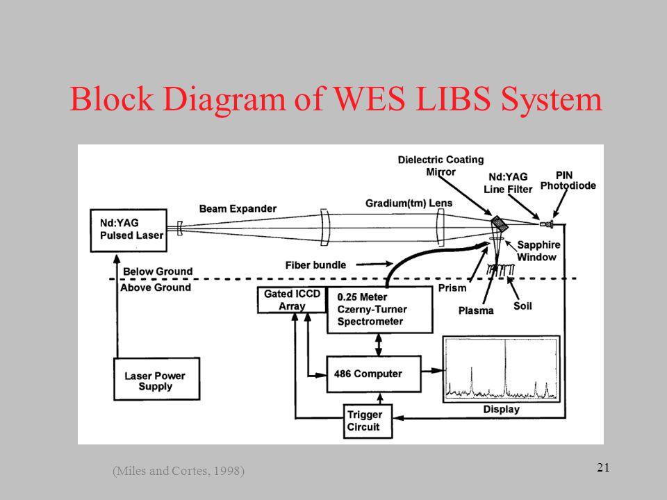 22 Representative LIBS Spectra Output (Miles and Cortes, 1998)